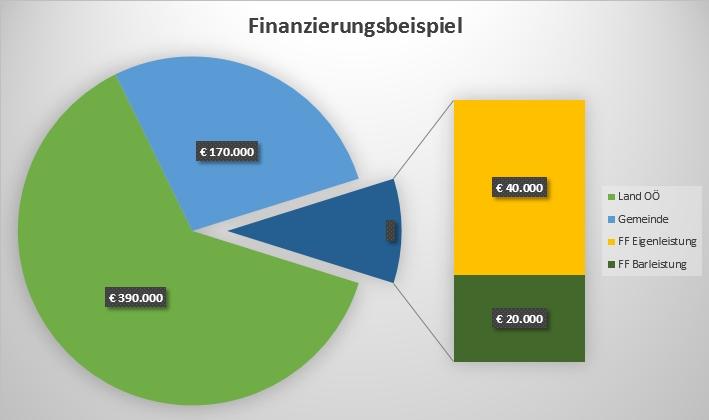 Finanzierungsschema
